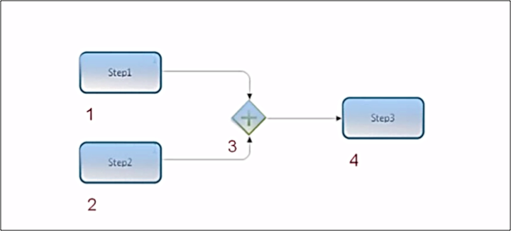 Image 3.19 -  Parallel Gate Input